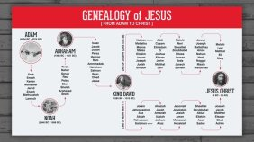 Image result for picture of genealogy of jesus
